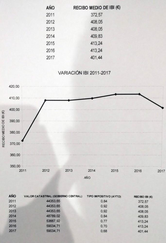 Datos aportados por el Ayuntamiento de Haro.