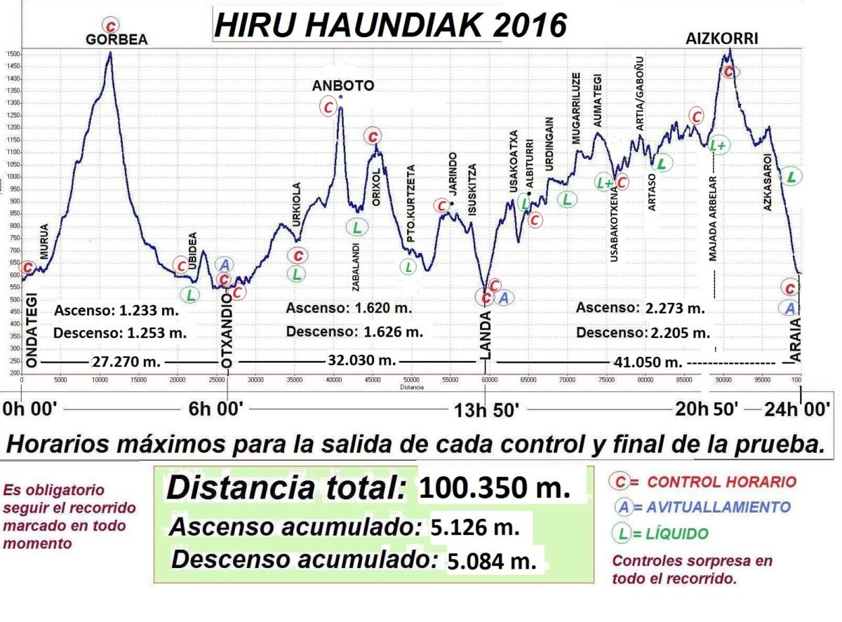 Perfil de la prueba | www.manueliradier.com
