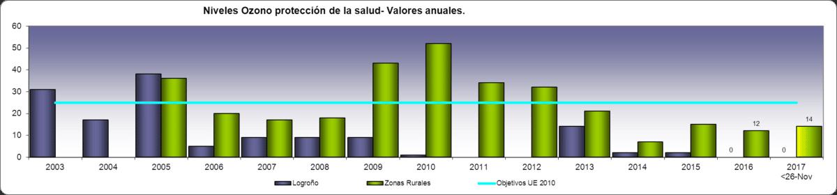 Medio Ambiente facilita un visor con información actualizada sobre la calidad del aire que respiramos en La Rioja 4