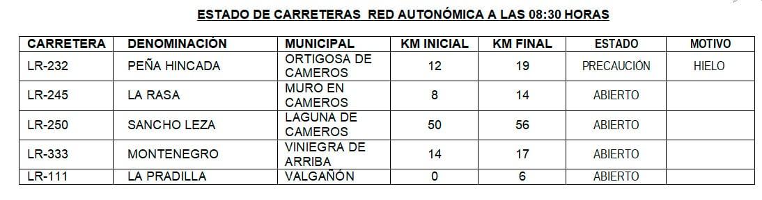 Estado de las carreteras: en Peña Hincada se recomienda precaución por el hielo 1