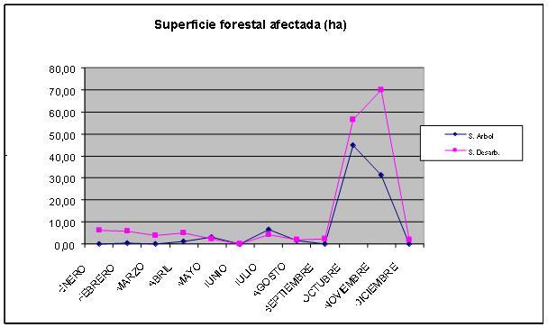 La campaña de incendios de 2017 se cierra con 81 siniestros y 249 hectáreas afectadas 1