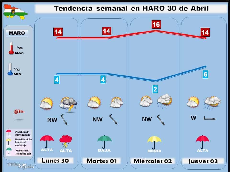 Previsión del tiempo para la Rioja Alta: semana fresca y revuelta 1
