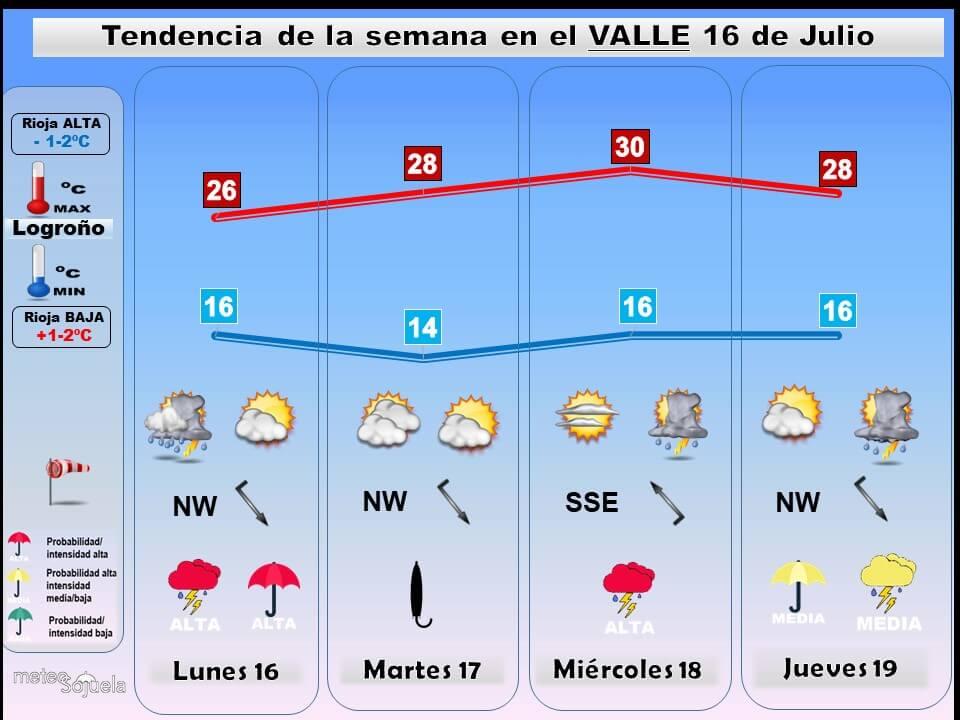 Nuevo aviso amarillo por tormentas para este miércoles en La Rioja Alta: ocasionalmente fuertes y con granizo 4