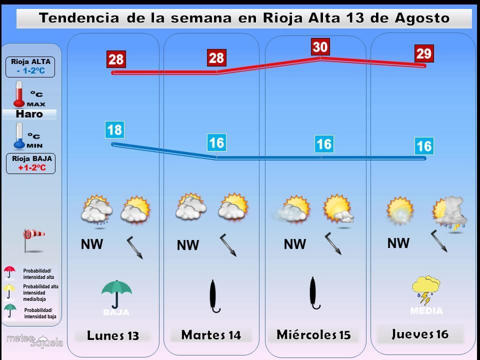 Semana estable con vaivenes en las temperaturas en La Rioja Alta 2
