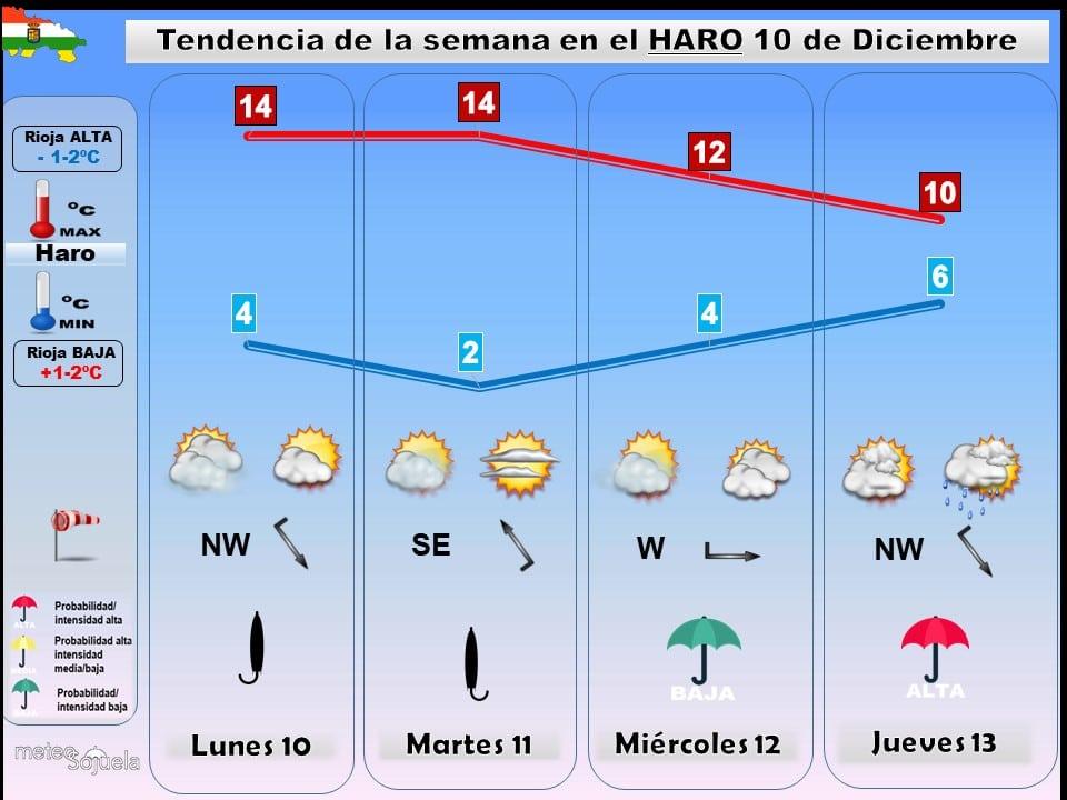 Regresan el frío y las precipitaciones a La Rioja Alta 2