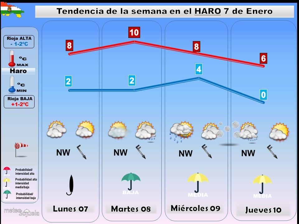 El frío ártico llega a La Rioja Alta y dejará nieve en cotas bajas 1