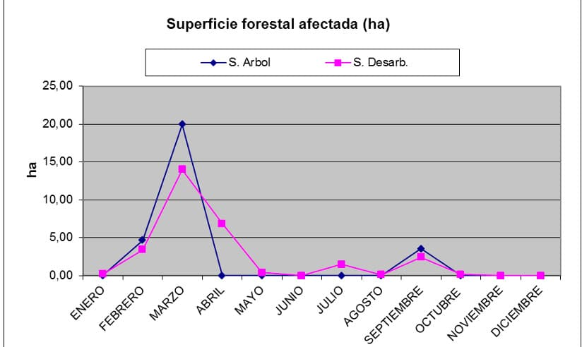La Rioja cierra 2018 con la segunda cifra más baja de incencios forestales de los últimos diez años 3