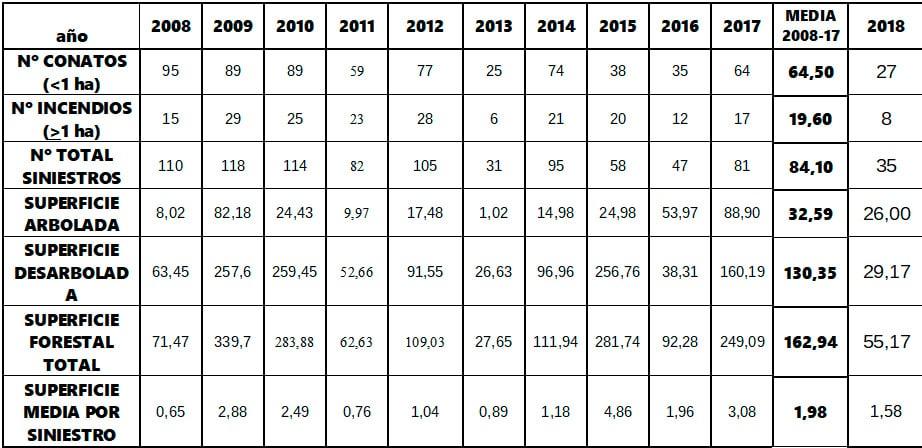 La Rioja cierra 2018 con la segunda cifra más baja de incencios forestales de los últimos diez años 5