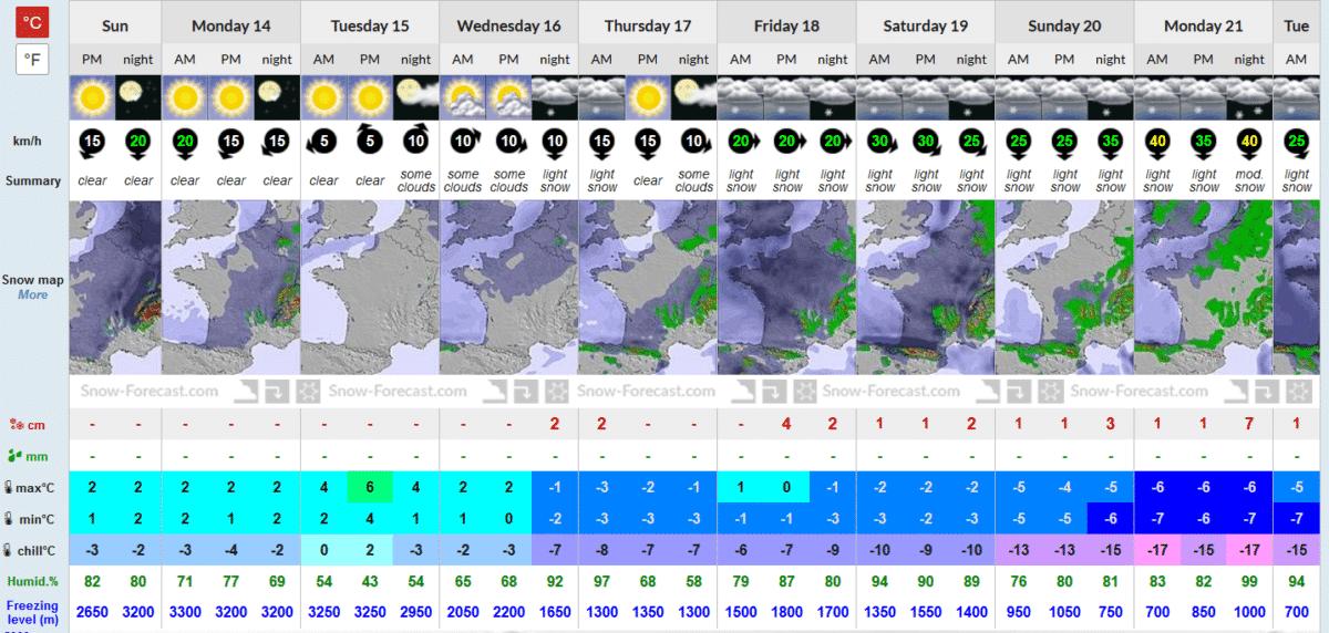 Tiempo más invernal y con posibilidad de nieve en cotas bajas durante la semana 3