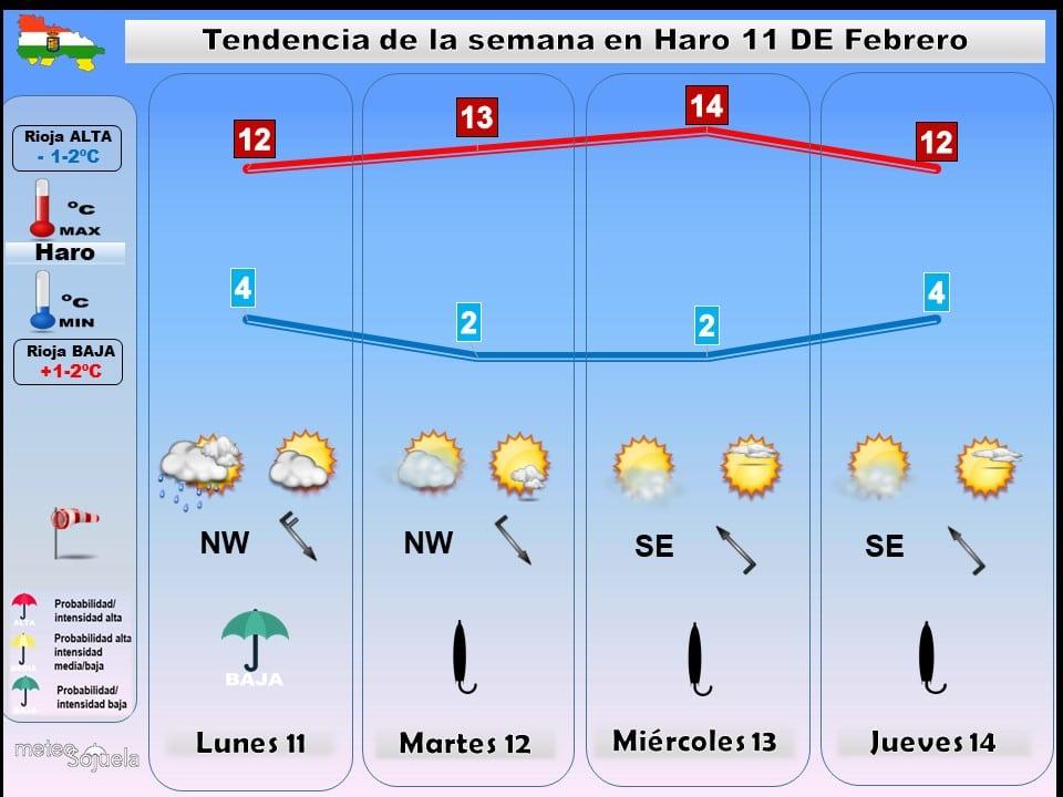 'Anticiclonazo' en La Rioja: semana estable y con buen tiempo 1