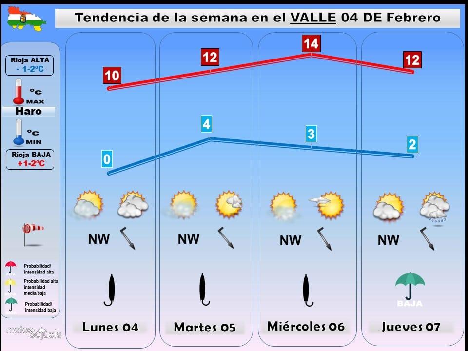 Toca disfrutar de una semana con buen tiempo en La Rioja Alta 2