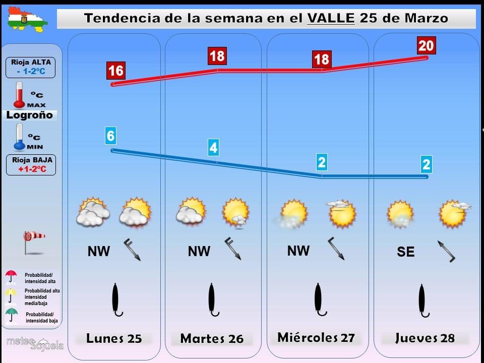Tiempo con pocos cambios esta semana en La Rioja Alta 1