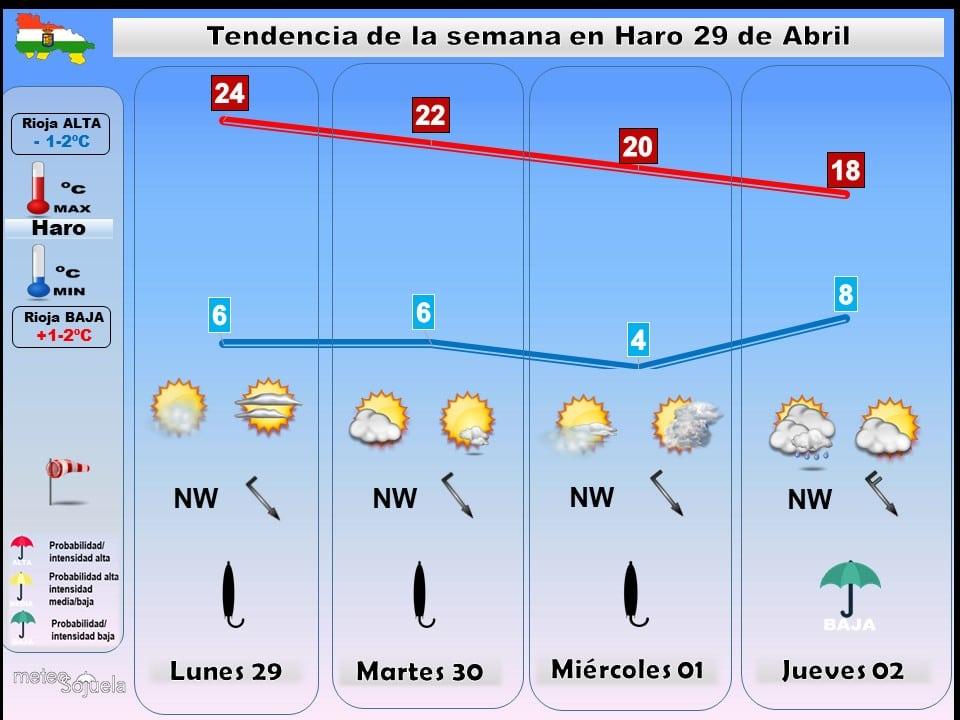 El tiempo estable se mantiene durante la semana en La Rioja Alta 1