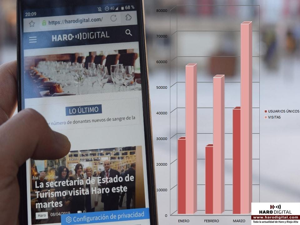 HARO DIGITAL bate nuevo récord de audiencia en el primer trimestre de 2019 1