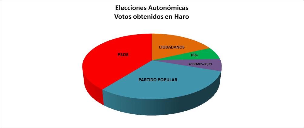 Harómetro: PP y PSOE empatan, Cs irrumpe con 4 concejales y PR+ pierde dos 5