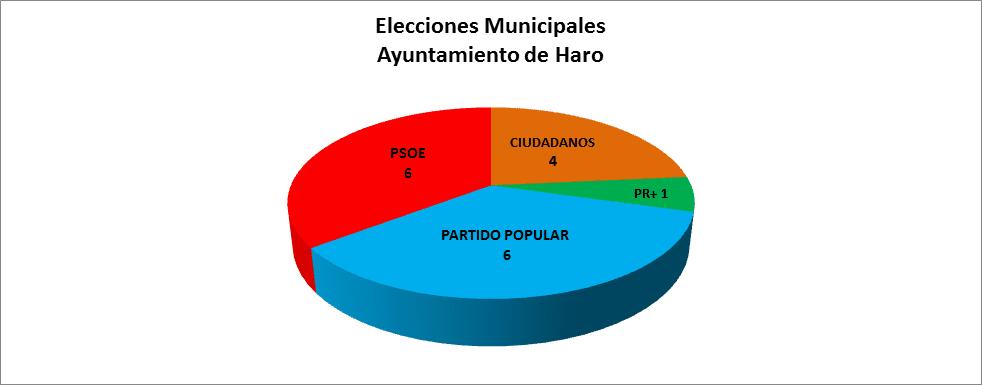 Harómetro: PP y PSOE empatan, Cs irrumpe con 4 concejales y PR+ pierde dos 2