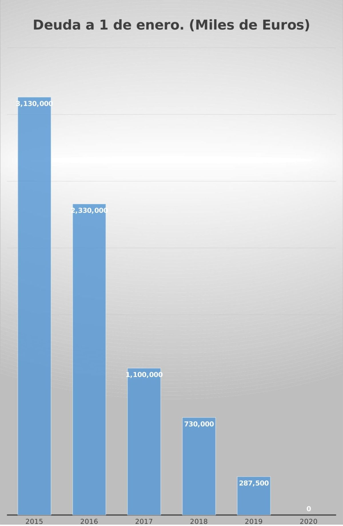 Rivado asegura que la deuda del Ayuntamiento de Haro se quedará en junio a cero 1