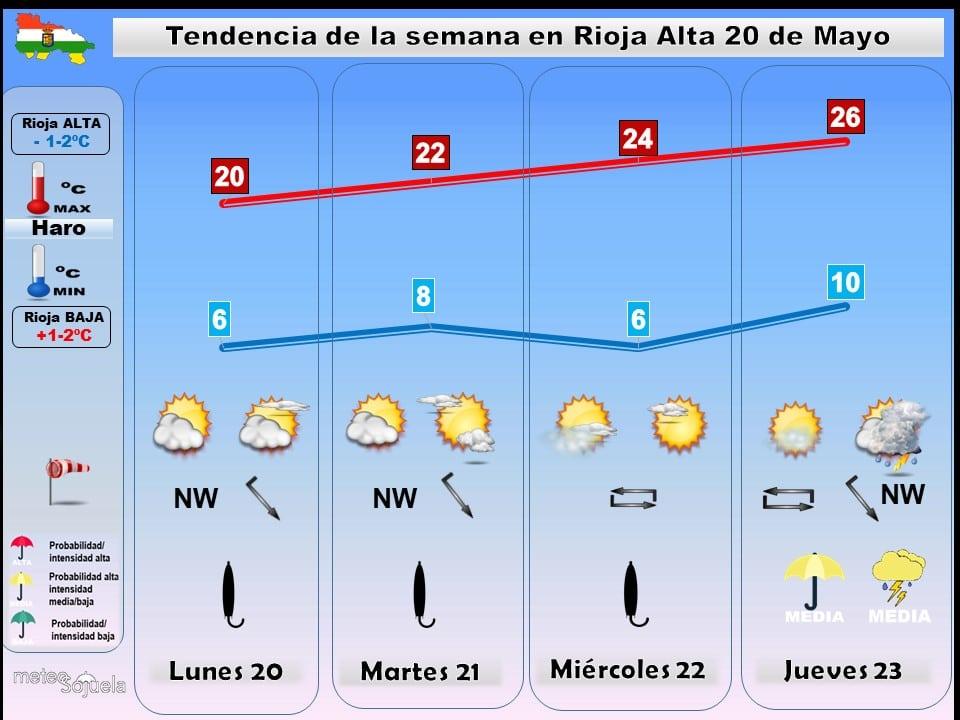 Temperaturas en ascenso en La Rioja Alta, a la espera de una repetición de fin de semana frío y más inestable 1