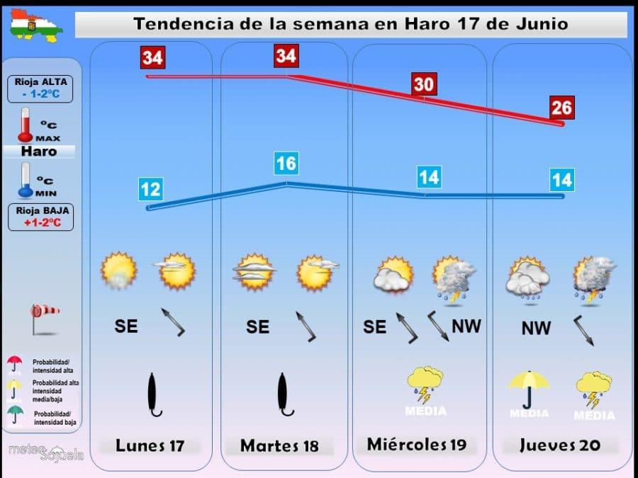 Con la llegada del verano, La Rioja alcanzará las temperaturas máximas del año 1