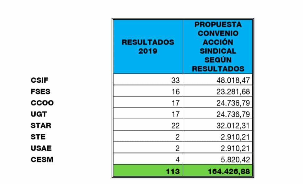 La Rioja lanza una oferta de empleo público de 772 plazas en administración general, sanidad y educación 1