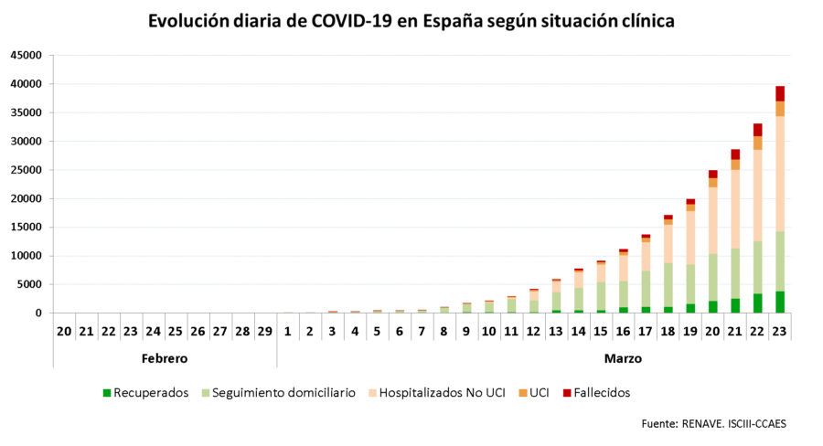 La Rioja supera los 800 positivos y registra ocho nuevos fallecimientos por coronavirus 2