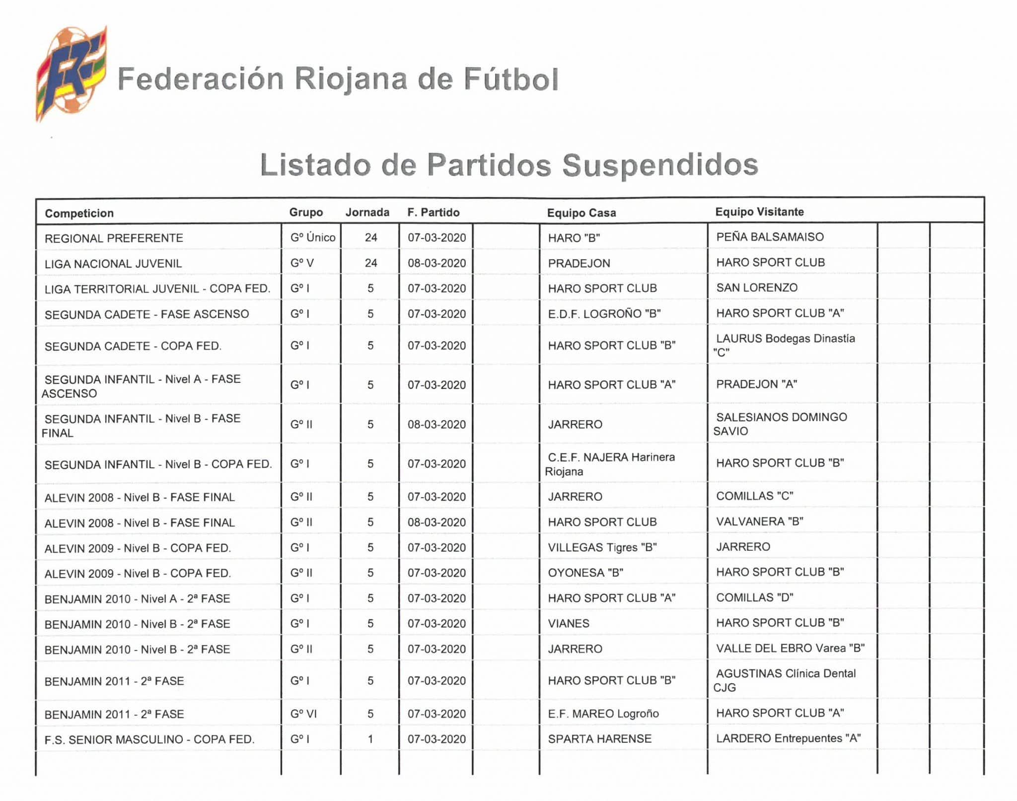 Coronavirus: todos los encuentros de fútbol de equipos de Haro como local o visitante, suspendidos 1