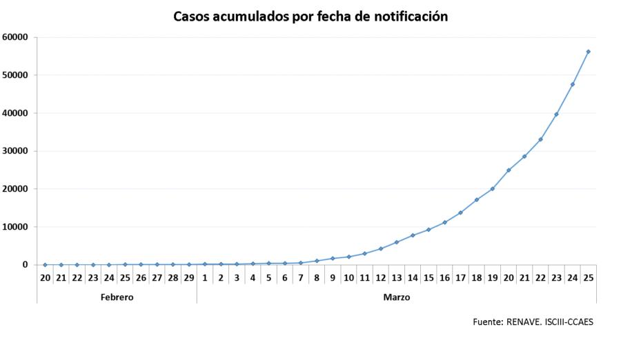 La Rioja supera los 2.000 casos acumulados por coronavirus y registra 11 fallecidos más 1