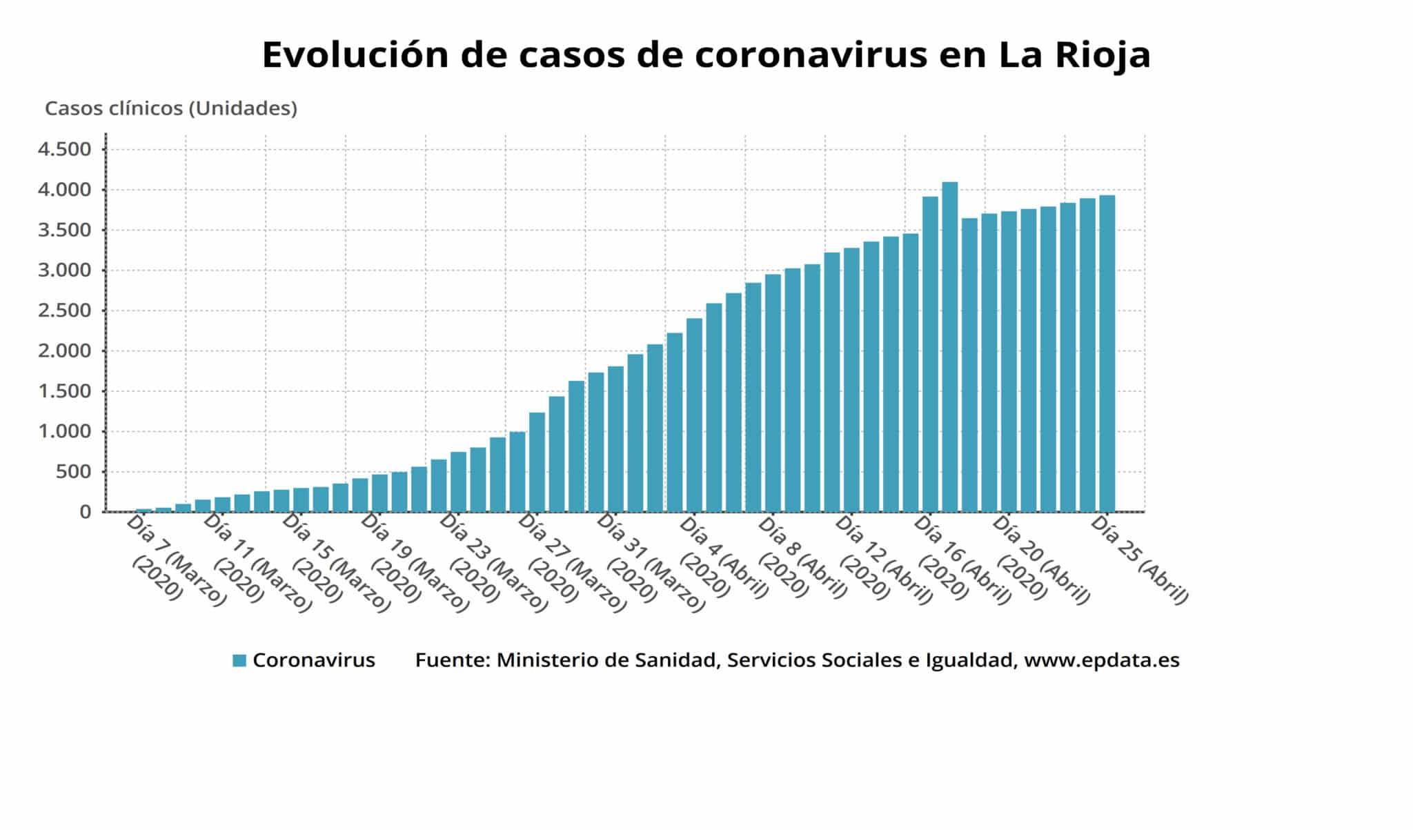 """La epidemia de coronavirus en La Rioja, en """"fase de descenso"""" 4"""