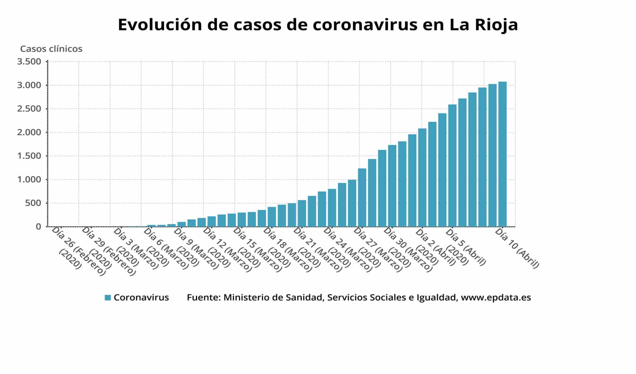La Rioja sufre 14 nuevos fallecimientos por coronavirus y suma 50 nuevos casos 1