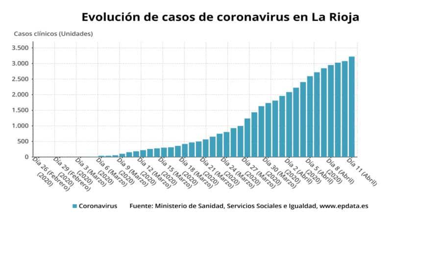 Desciende en La Rioja el número de pacientes ingresados en hospitales por COVID-19 1