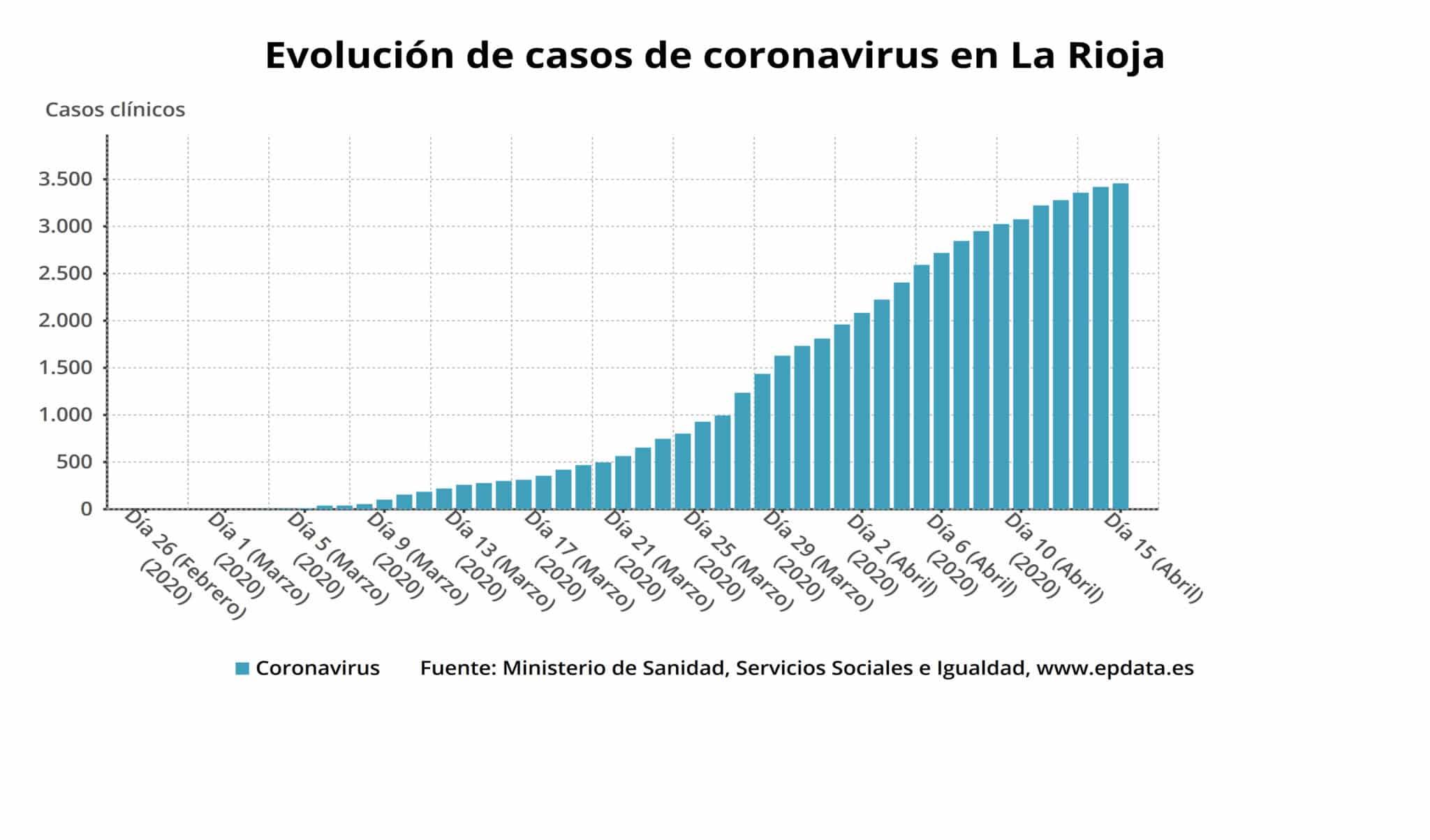 1.585 personas ya se han curado en La Rioja: el porcentaje de altas alcanza el 45,8 % 4