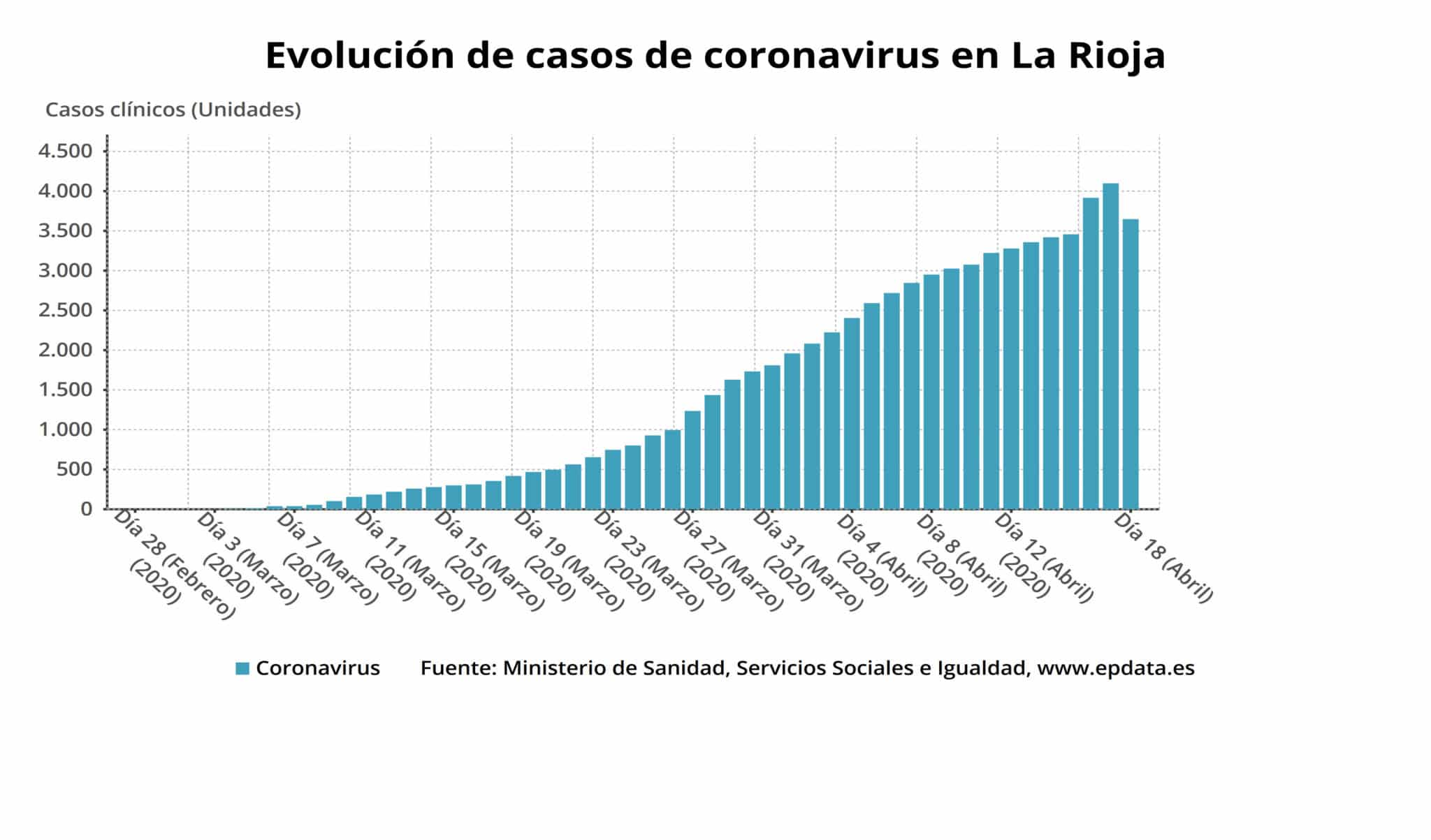 En La Rioja ya se han curado de coronavirus 1.777 personas: los casos activos descienden hasta 1.599 1