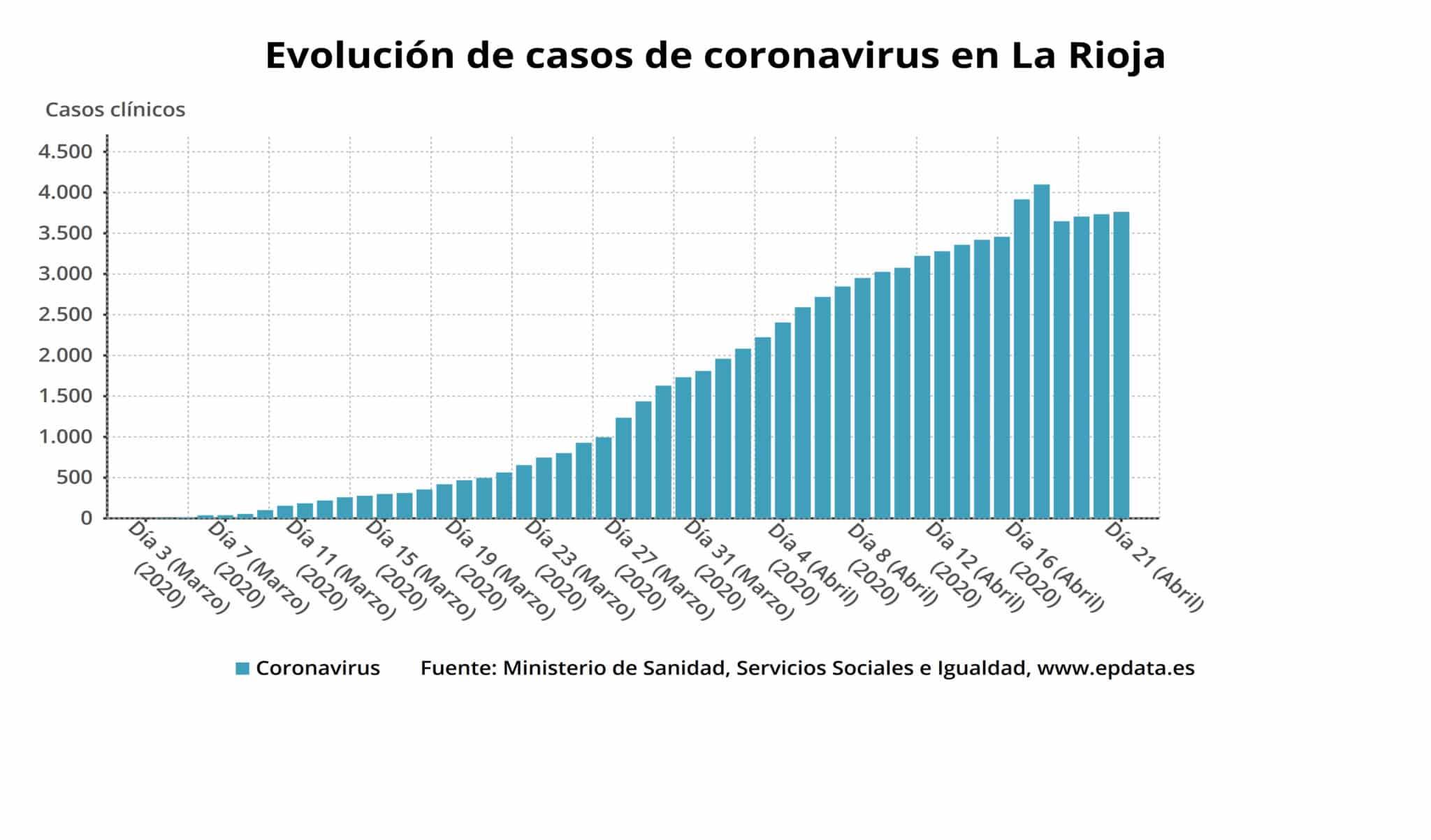 33 nuevas altas en La Rioja y ya son 1.866 las personas curadas de COVID-19 en La Rioja 1