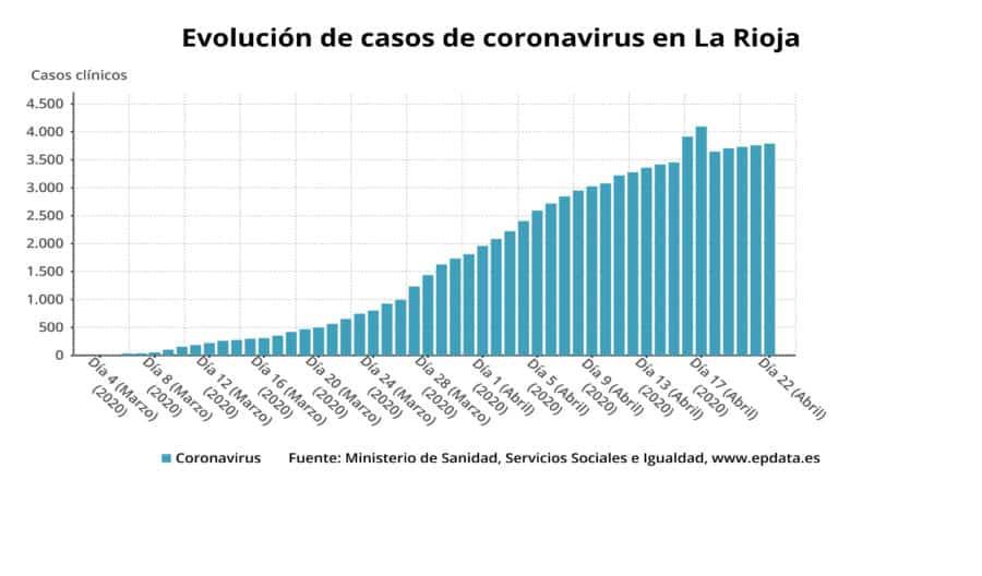 Siguen descendiendo las personas ingresadas por coronavirus en La Rioja y hay casi 1.900 personas curadas 3