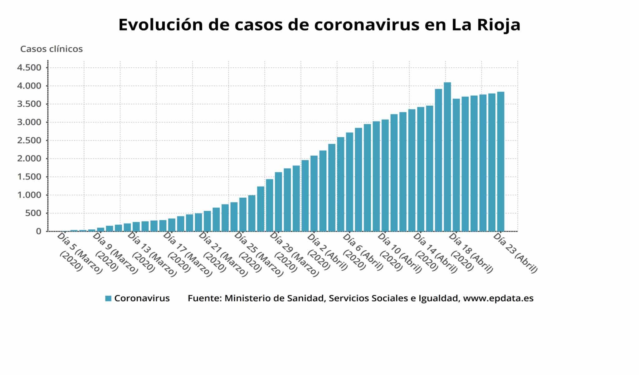 Desciende el número de personas ingresadas en La Rioja por coronavirus 4