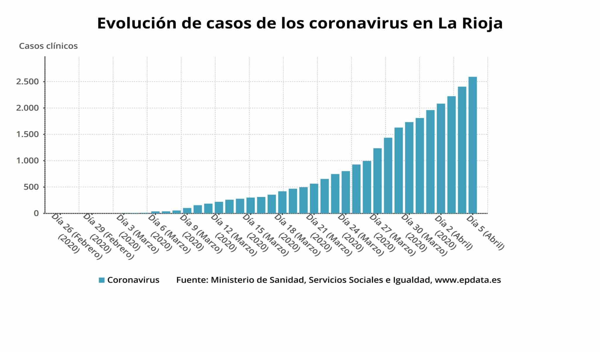 La Rioja sufre seis nuevos fallecimientos y suma 181 nuevos positivos por coronavirus 2