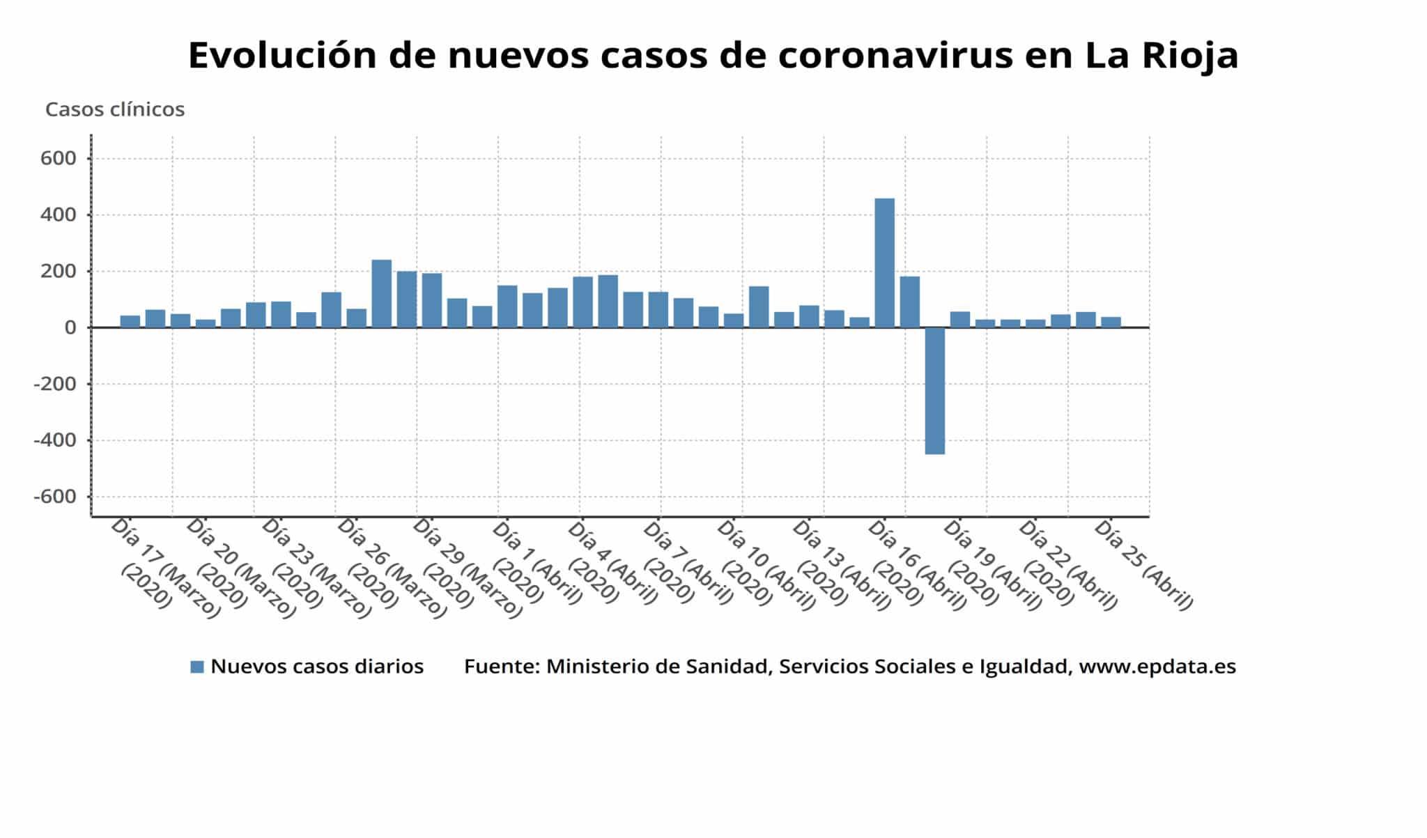 """La epidemia de coronavirus en La Rioja, en """"fase de descenso"""" 3"""