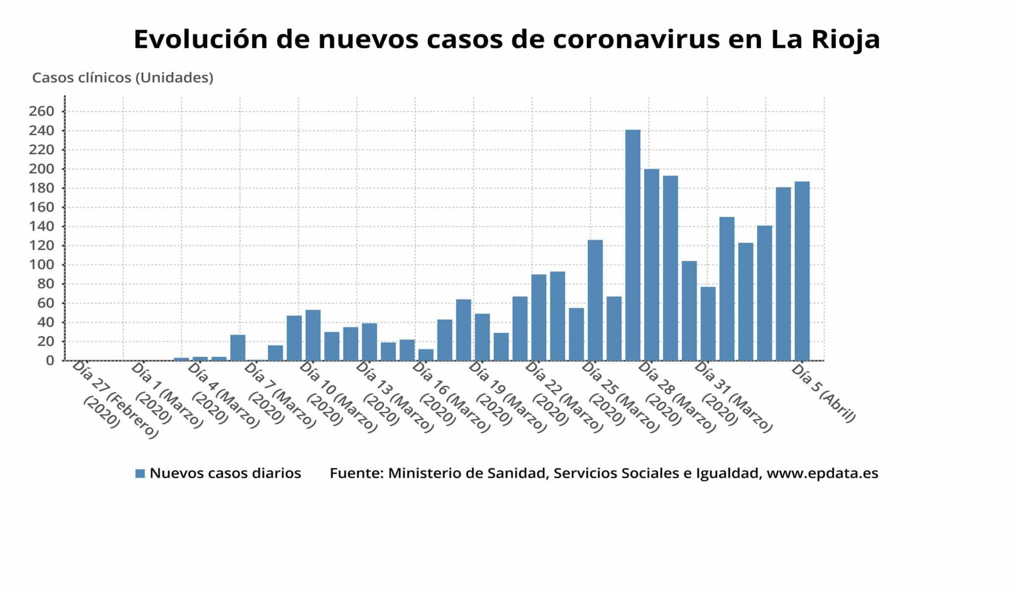 La Rioja sufre seis nuevos fallecimientos y suma 181 nuevos positivos por coronavirus 3