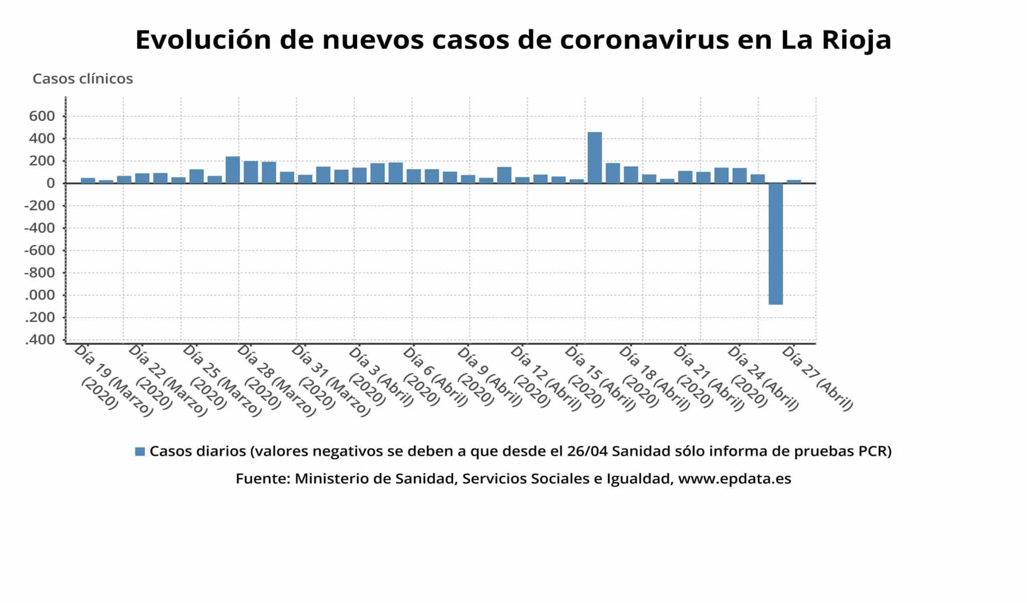 La Rioja suma doce nuevas altas y ya son 2.049 las personas curadas de coronavirus 3