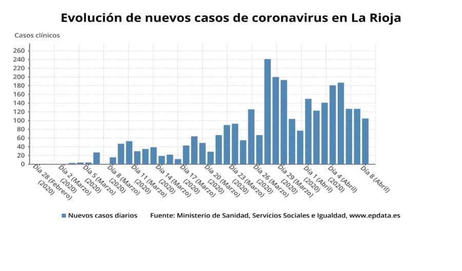 La Rioja supera los 1.000 pacientes recuperados, pero registra 17 nuevos fallecidos por COVID-19 1