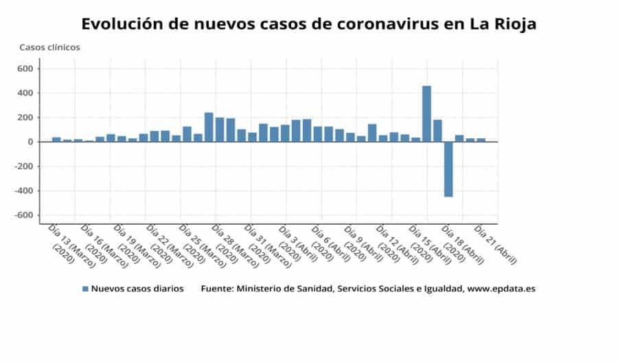 33 nuevas altas en La Rioja y ya son 1.866 las personas curadas de COVID-19 en La Rioja 5