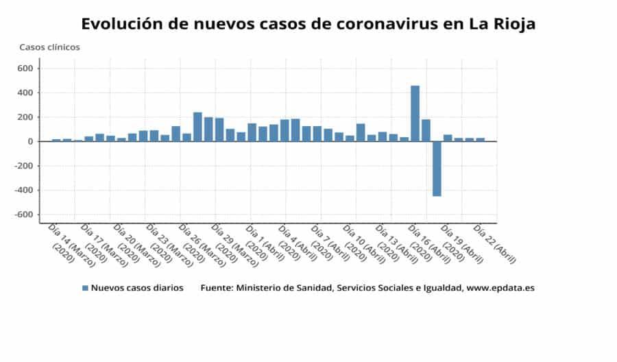 Siguen descendiendo las personas ingresadas por coronavirus en La Rioja y hay casi 1.900 personas curadas 2
