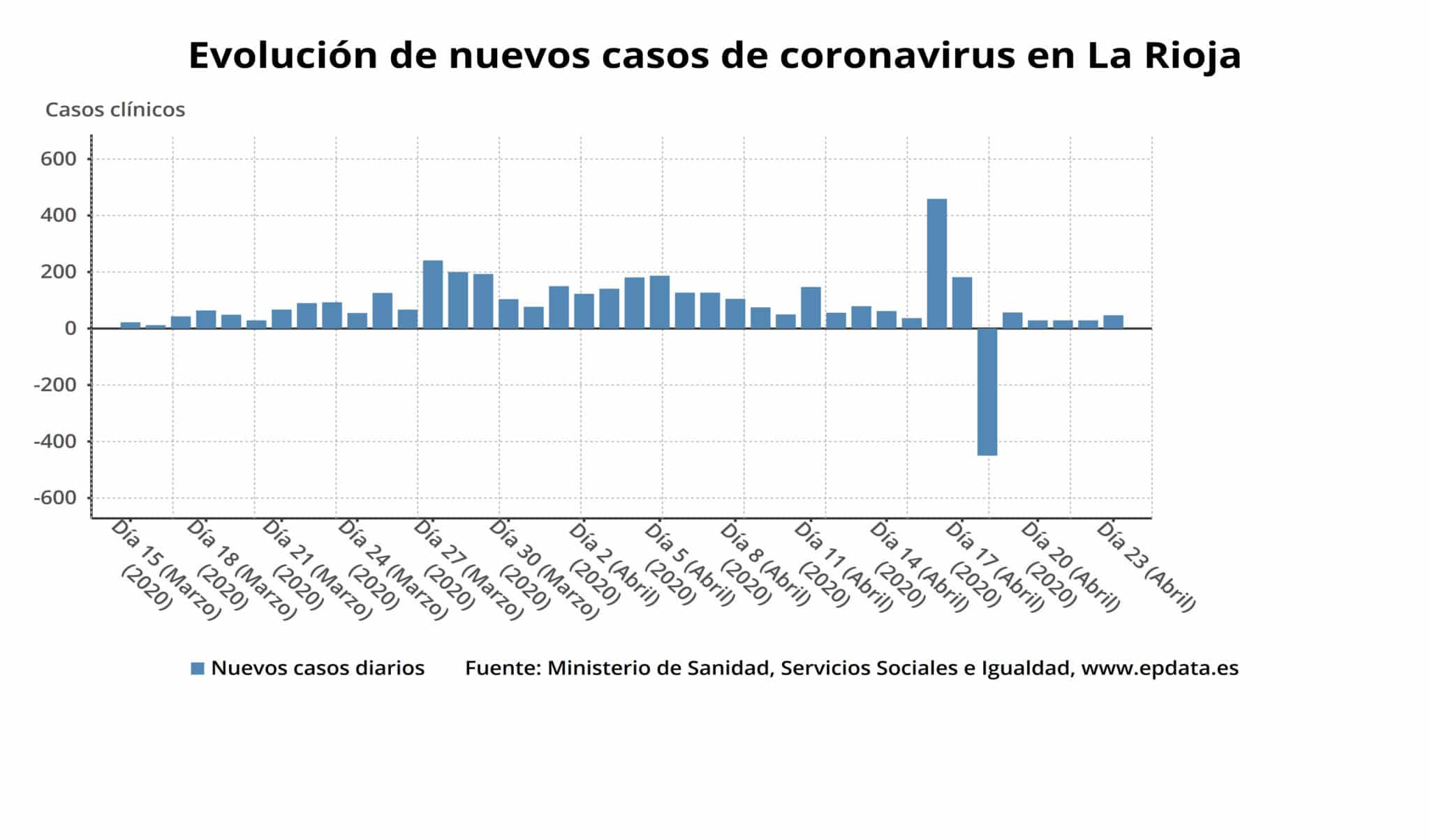 Desciende el número de personas ingresadas en La Rioja por coronavirus 3