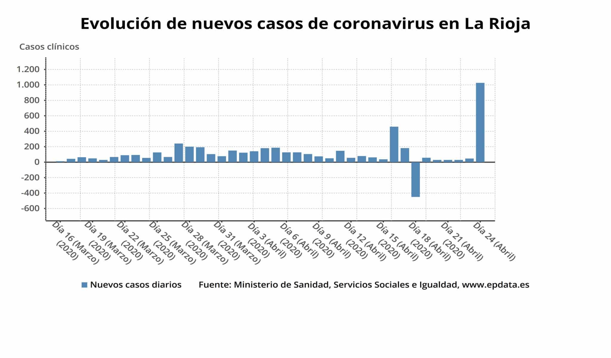 Un total de 1.964 pacientes han superado ya el coronavirus en La Rioja y actualmente hay 210 personas ingresadas 3