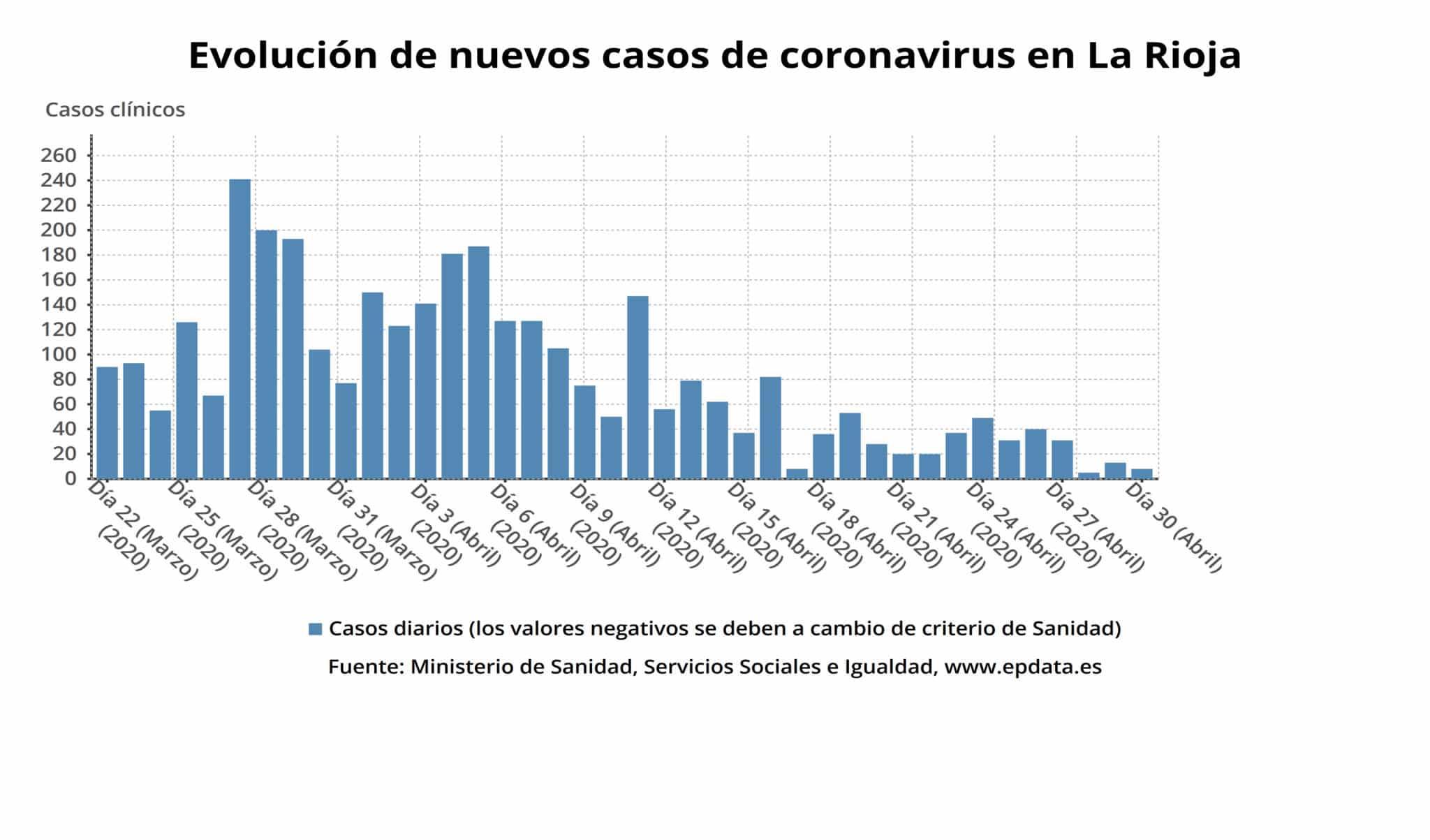 La Rioja suma 68 nuevas altas y ya son 2.159 las personas curadas de coronavirus 1