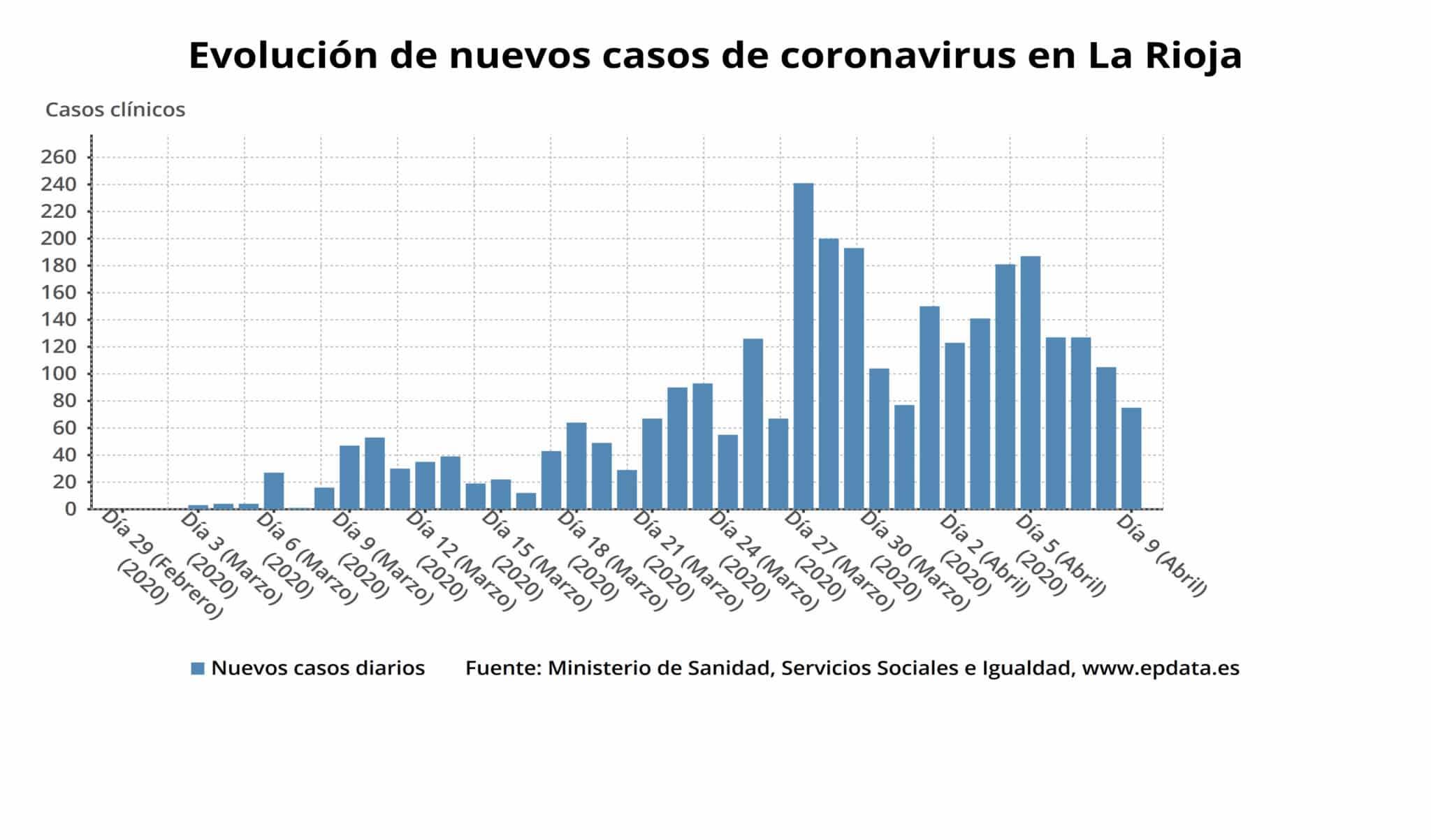 La Rioja supera los 3.000 casos acumulados y registra cinco nuevos fallecimientos por coronavirus 3