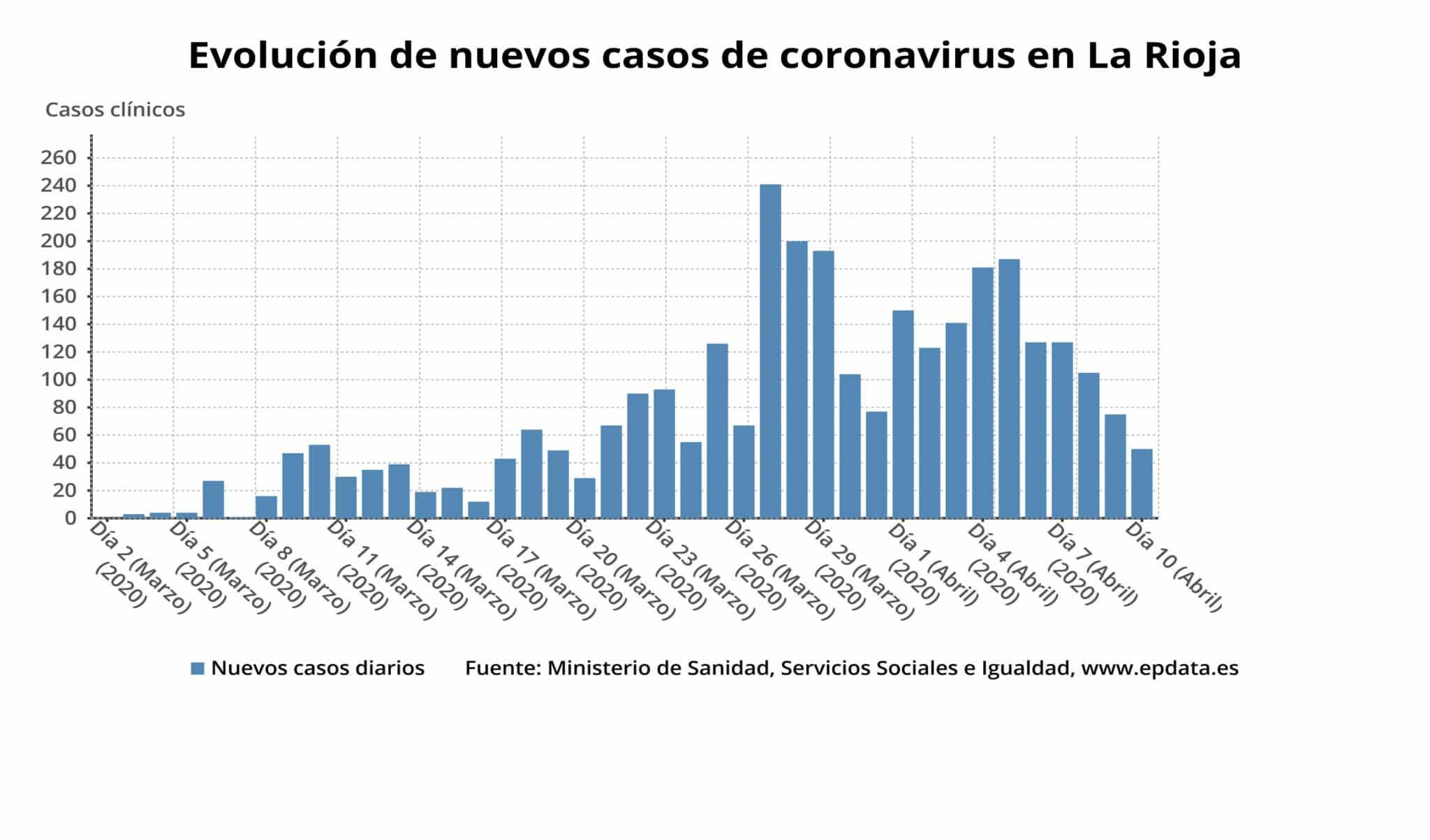 Segunda jornada en La Rioja con más altas hospitalarias que nuevos casos de coronavirus 1