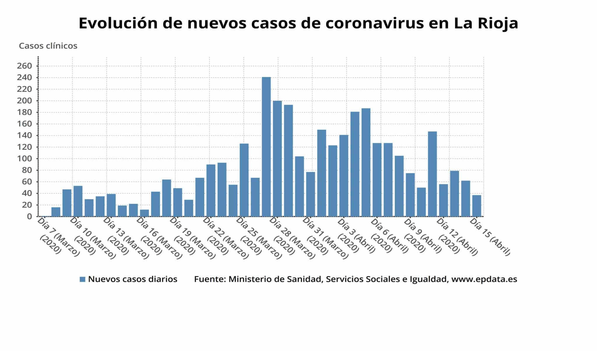 1.585 personas ya se han curado en La Rioja: el porcentaje de altas alcanza el 45,8 % 3