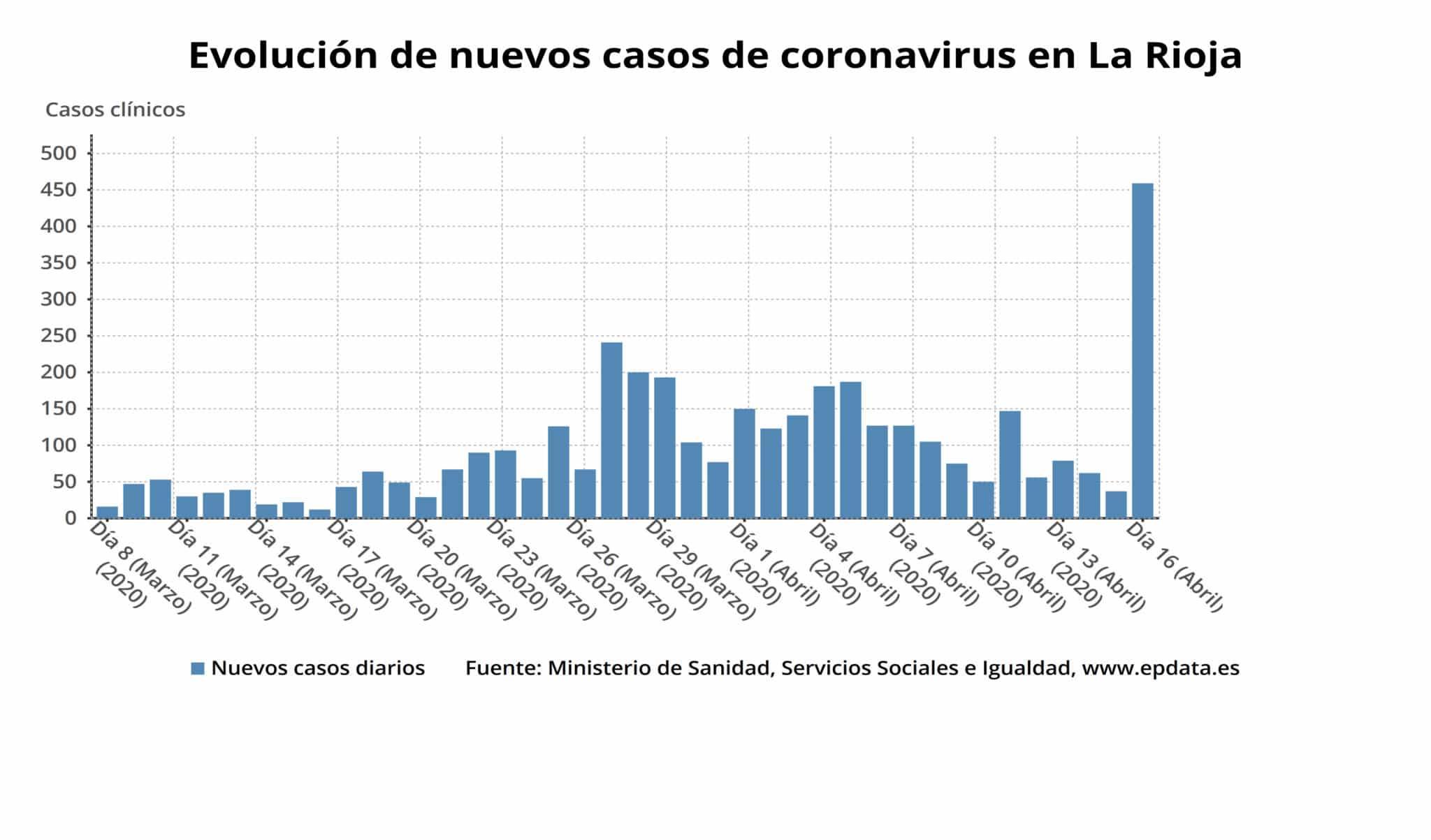 La Rioja registra más personas curadas que casos activos con coronavirus 2
