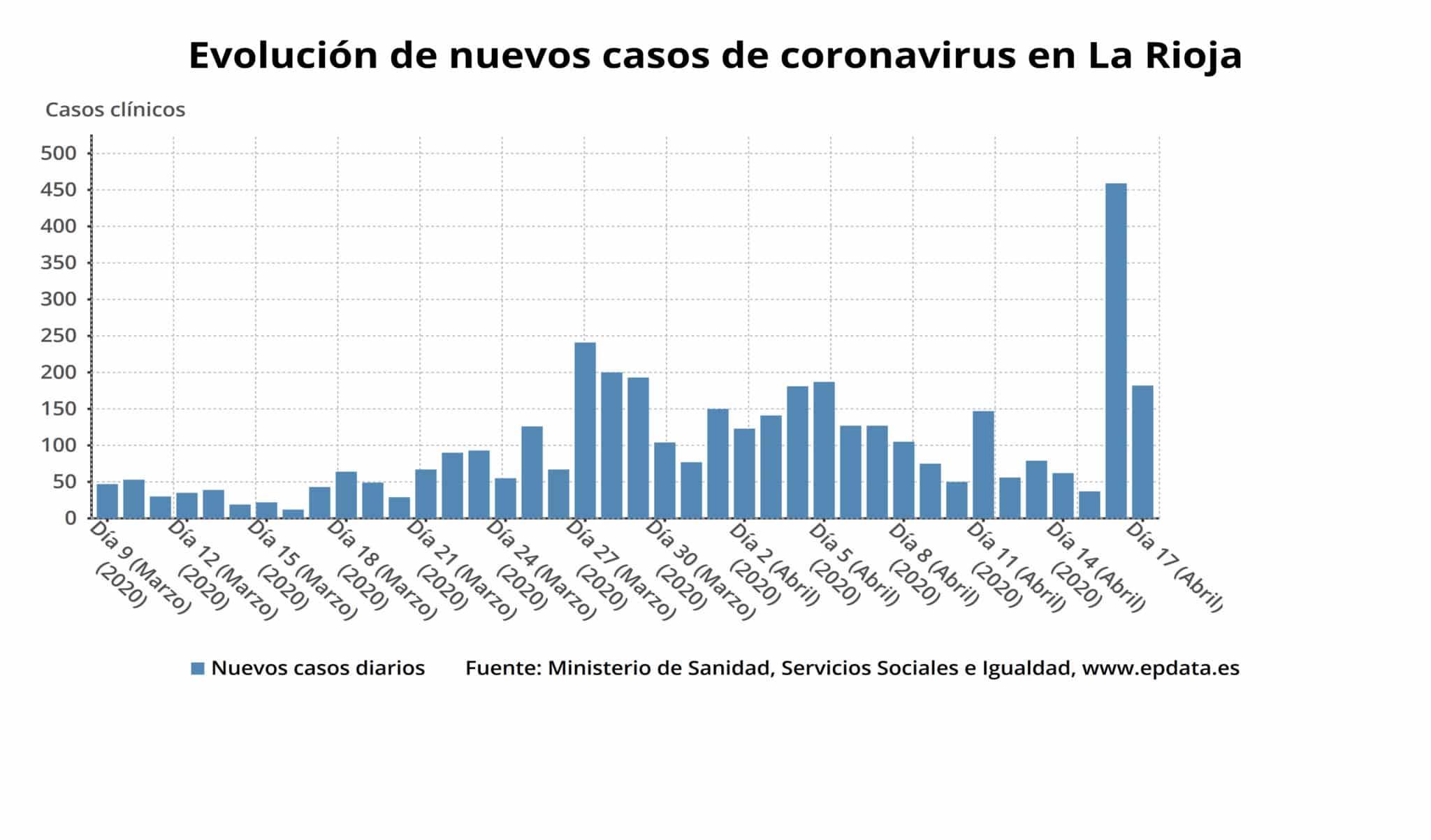 Aumenta el número de personas curadas de COVID-19 y descienden los casos activos hasta 1.611 en La Rioja 2